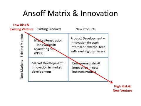 ansoff matrix in banking industry Diversification • diversification in the ansoff matrix the broad confines of the industry • markets and products share uk banking industry.