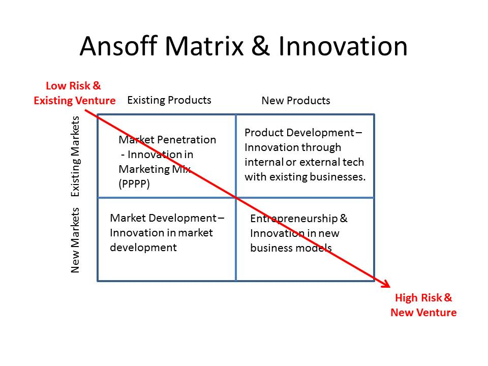 Ansoff Matrix of Innovation