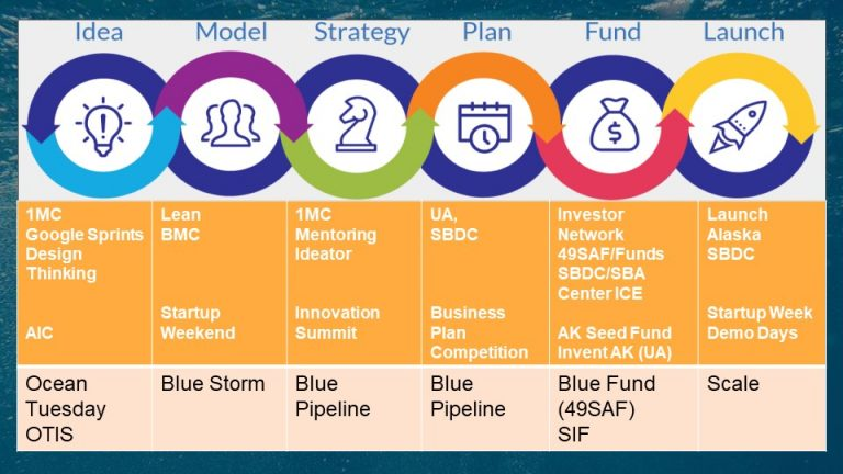 "Innovation to Launch - ""Full Stack"" programs and the Blue example"